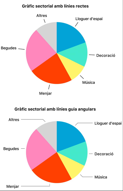 Dos gràfics sectorials, un amb línies de referència rectes i un altre amb línies de referència en angle.