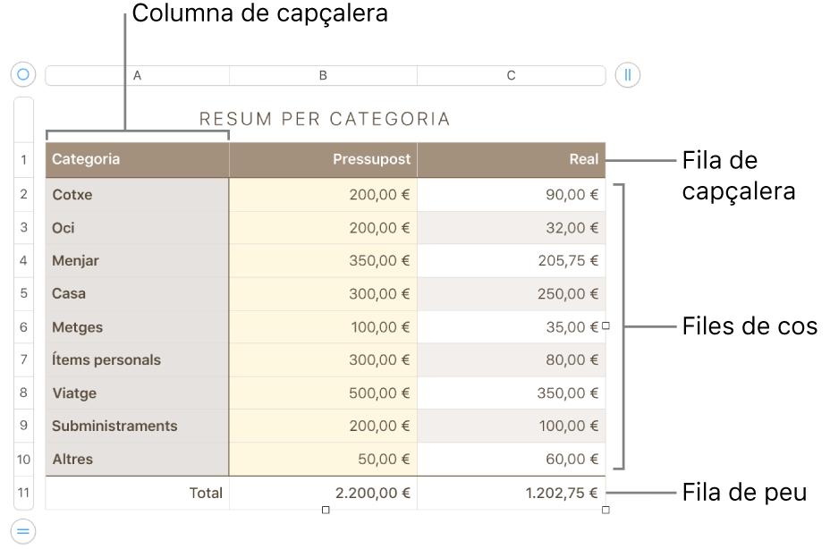 Una taula que mostra files i columnes de capçalera, de cos i de peu de pàgina i marcadors per afegir o eliminar files o columnes.