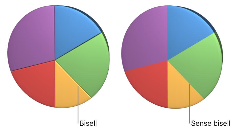 Un gràfic sectorial en 3D amb vores bisellades.