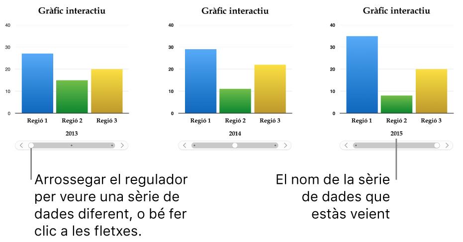 Tres etapes d'un gràfic interactiu, cada una de les quals mostra un conjunt de dades diferent.