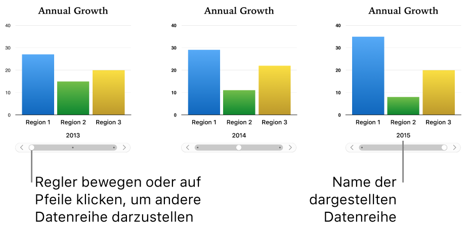 Drei Phasen in einem interaktiven Diagramm, wobei jede Phase einen anderen Datensatz zeigt