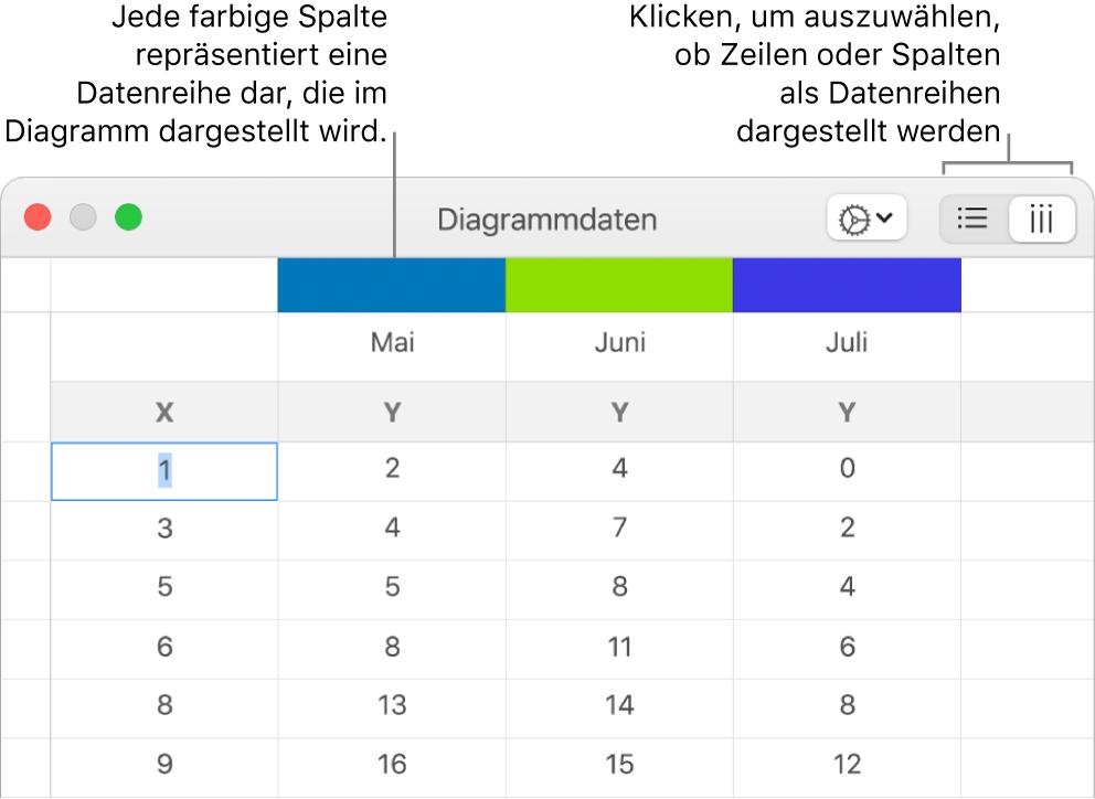 Der Dateneditor für Diagramme mit Beschreibungen für die Spaltentitel und den Tasten zum Auswählen von Zeilen oder Spalten für die Datenreihen