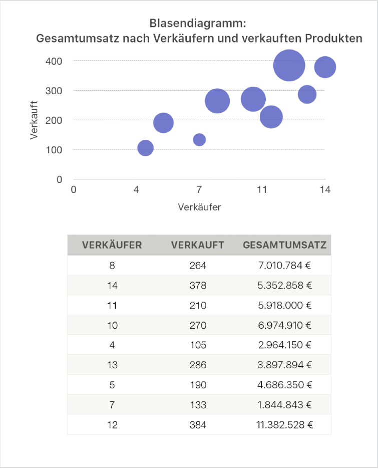Ein Blasendiagramm zeigt Umsatzzahlen als eine Funktion für die Anzahl der Verkäufer und der verkauften Stückzahlen