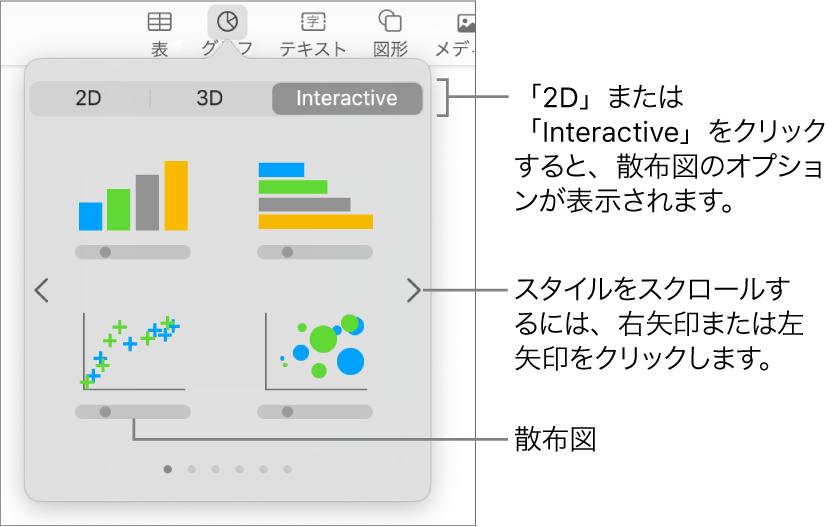 スライドに追加できるさまざまタイプのグラフと、散布図へのコールアウトを示す図。