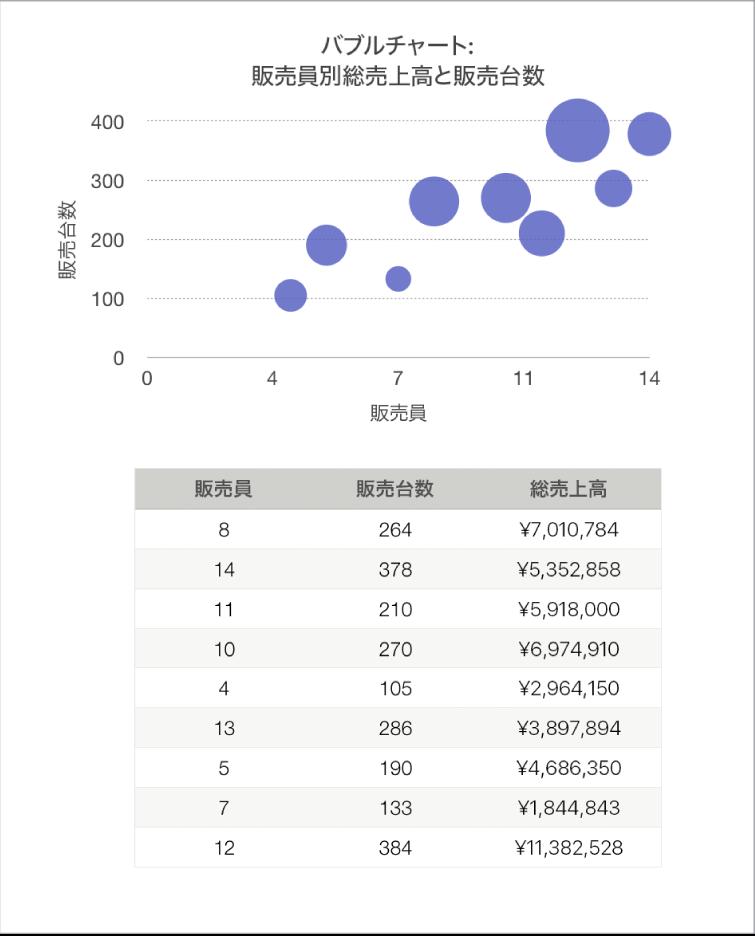 販売担当者の人数および販売量の関数としての売上高合計を表示しているバブルチャート。
