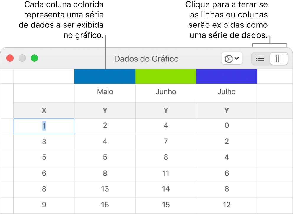 Editor de Dados do Gráfico com chamadas para os cabeçalhos de coluna e botões para a escolha de linhas ou colunas da série de dados.