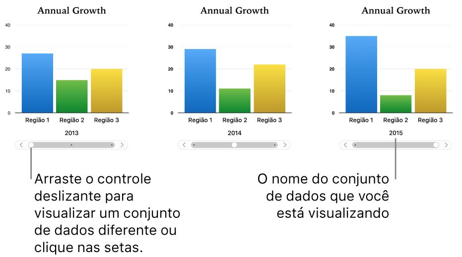 Três estágios de um gráfico interativo, cada um mostrando um conjunto de dados diferente.