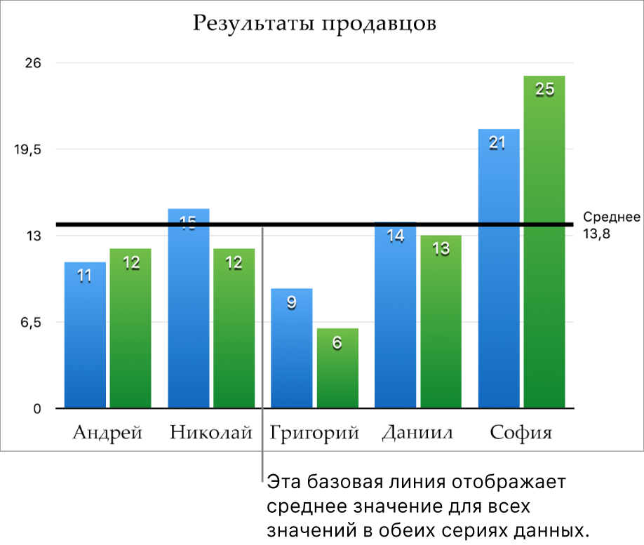 Столбчатая диаграмма с базовой линией, на которой показано среднее значение.