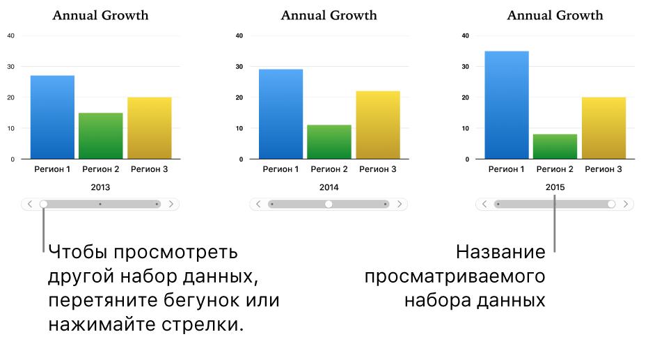 Три этапа отображения интерактивной диаграммы с различными наборами данных.