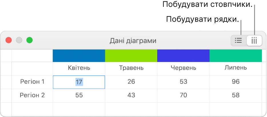 Редактор даних діаграми з кнопками «Будувати рядки» та «Будувати стовпці».