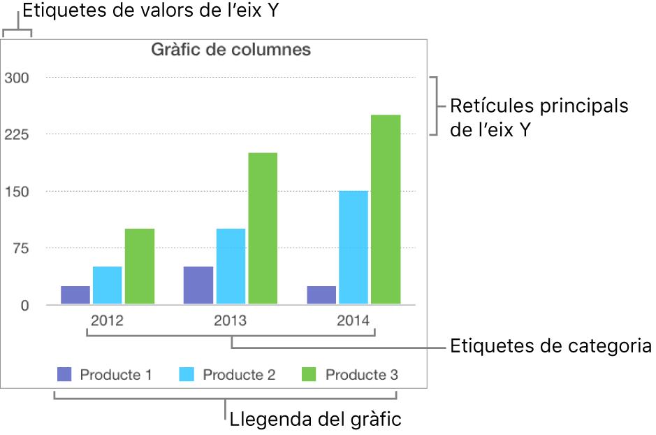 Un gràfic de columnes que mostra les etiquetes dels eixos i la llegenda del gràfic.