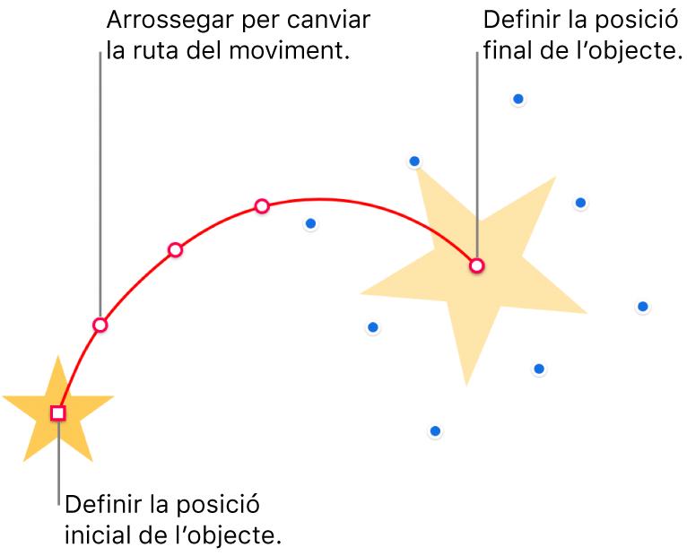 Un objecte amb una ruta de moviment corbada i personalitzada. Un objecte opac que permet veure la posició d'inici i un objecte fantasma que mostra la posició final. Els punts que hi hagi al llarg de la ruta es poden arrossegar per canviar la forma de la ruta.