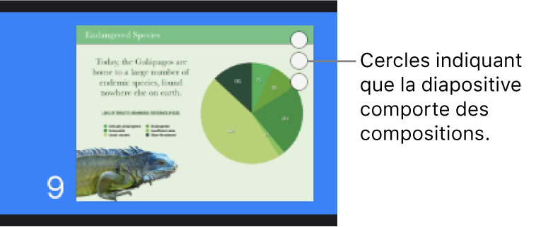Une diapositive avec troiscercles dans le coin supérieur droit, indiquant que cette diapositive comporte des compositions.