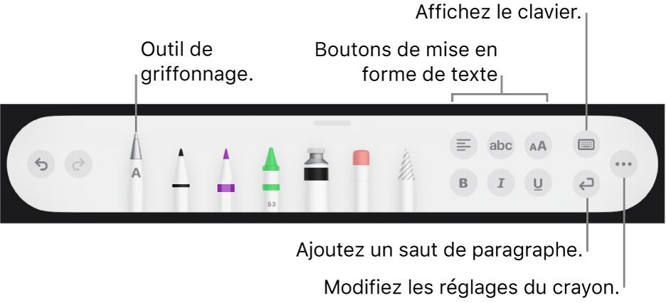 La barre d'outils de rédaction et de dessin avec l'outil Griffonner à gauche. On trouve sur la droite les boutons permettant de mettre en forme le texte, d'afficher la clavier, d'ajouter un saut de paragraphe et d'ouvrir le menu Plus.