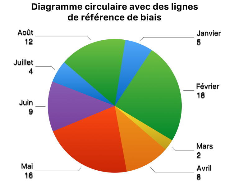 Un diagramme circulaire avec des étiquettes de valeur à l'extérieur des portions du diagramme et des lignes de référence de biais qui relient les étiquettes et les portions.