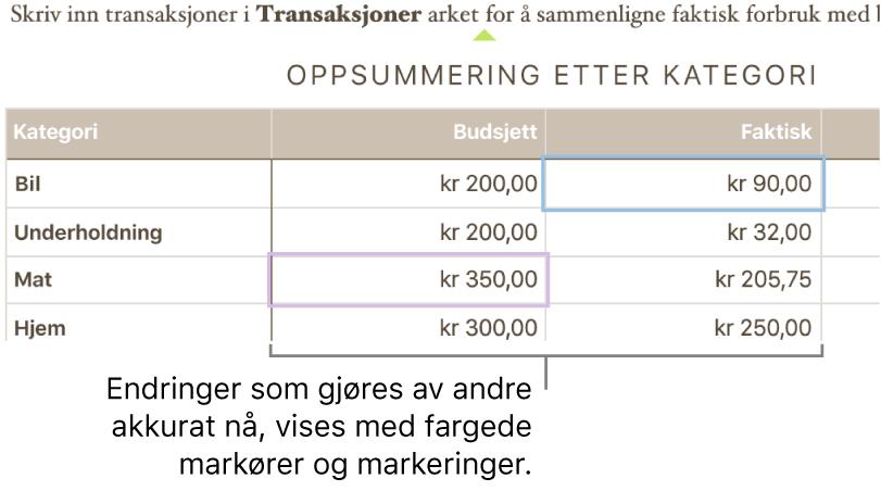 Fargede trekanter under tekst som viser hvor forskjellige personer redigerer.