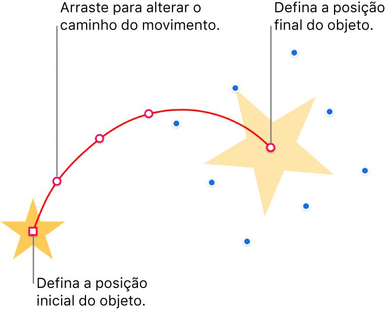 Um objeto com um caminho de movimento curvo personalizado. Um objeto opaco mostra a posição inicial e um objeto fantasma mostra a posição final. Os pontos ao longo do caminho podem ser arrastados para alterar a forma do caminho.