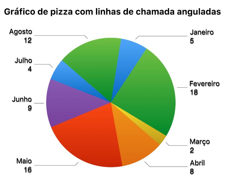 Um gráfico de pizza com etiquetas de valor fora das fatias e linhas tracejadas angulosas que ligam as etiquetas às fatias.