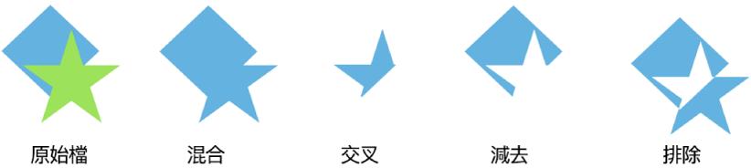 合併形狀的範例。