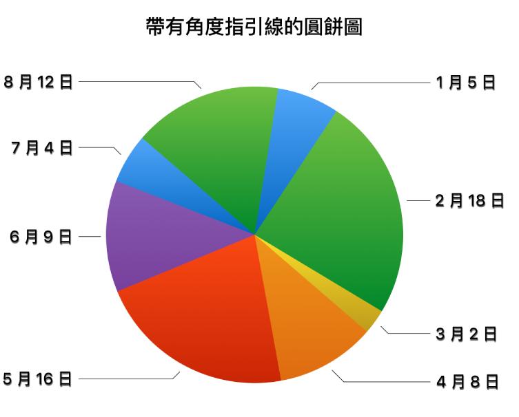 一個圓餅圖,數值標籤位於圓餅扇形外,且有不規則的指引線連接標籤和扇形。