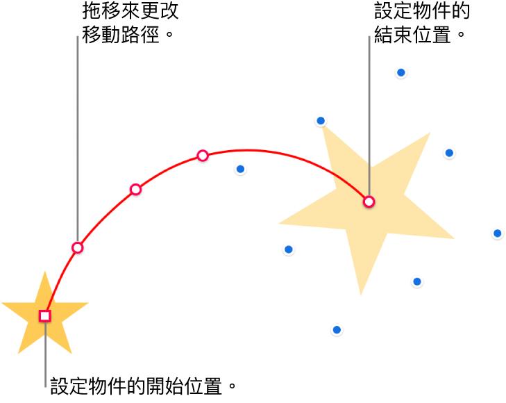 帶有自訂曲線動態路徑的物件。一個不透明的物件顯示起點,而一個虛構物件顯示終點。可以拖移路徑上的點來更改路徑形狀。