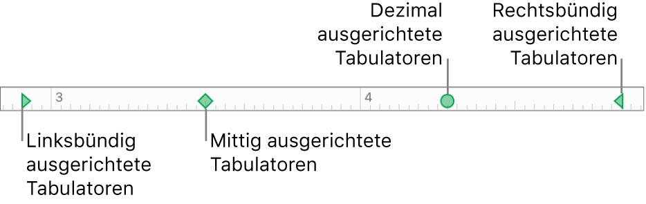 Das Lineal mit Markierungen für den linken und rechten Absatzrand und die Tabs (links, zentriert, dezimal und rechts)