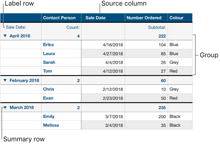 A categorised table showing the source column, groups, summary row and label row.