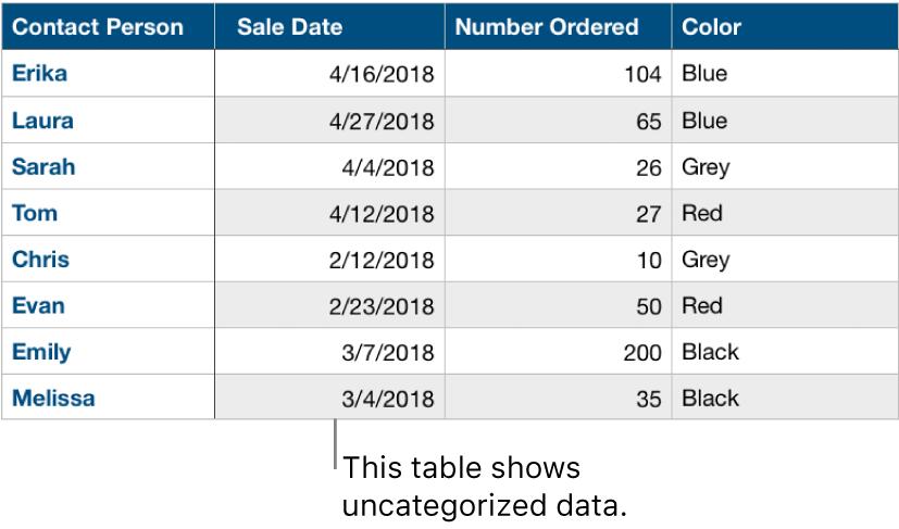 An uncategorized table.