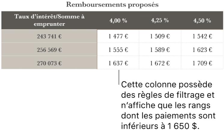 Un tableau d'emprunt après le tri en fonction des taux d'intérêt abordables.