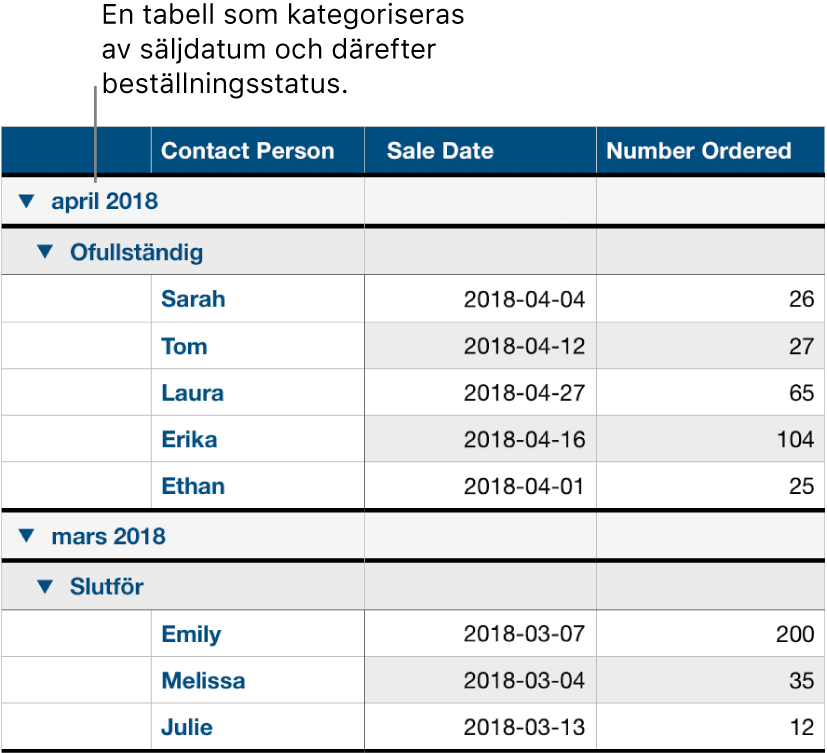 En tabell som visar data kategoriserade efter försäljningsdatum med beställningsstatus som en delkategori.