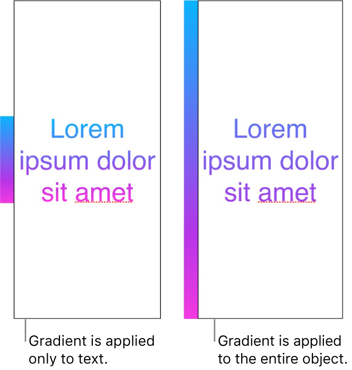 An example of text with the gradient applied only to the text, so that the entire color spectrum shows in the text. Next to it is another example of text with the gradient applied to the entire object, so that only part of the color spectrum shows in the text.