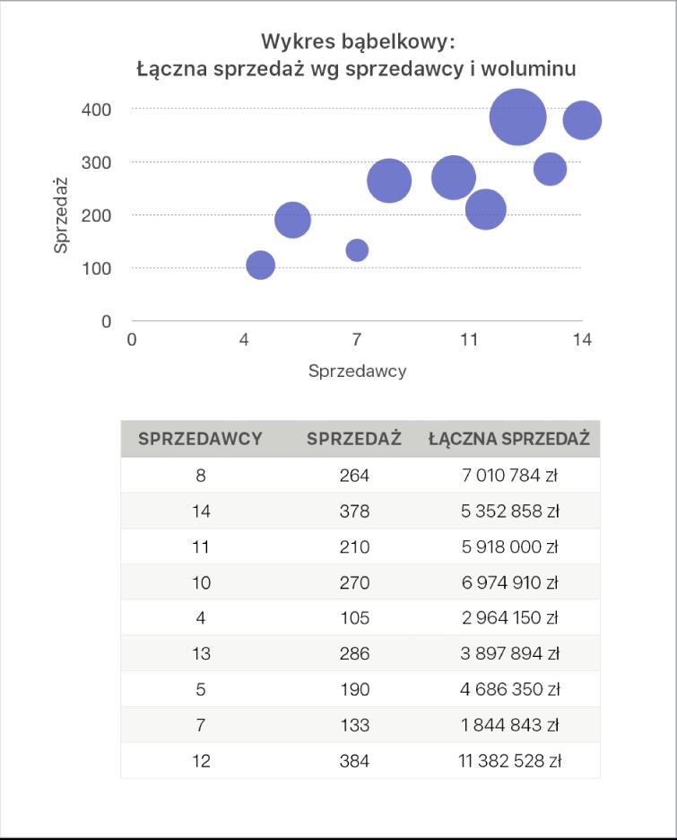 Wykres bąbelkowy pokazujący sprzedaż jako funkcję liczby sprzedawców iliczby sprzedanych jednostek.