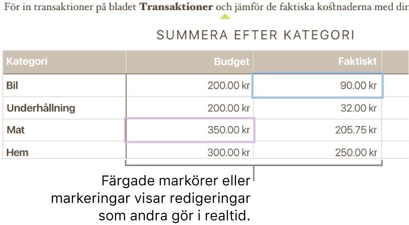 Färgade trianglar under text visar var olika personer redigerar.