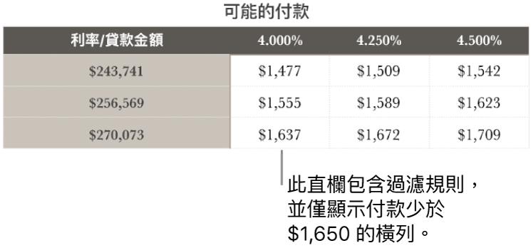 顯示過濾可付利率後的抵押表格。