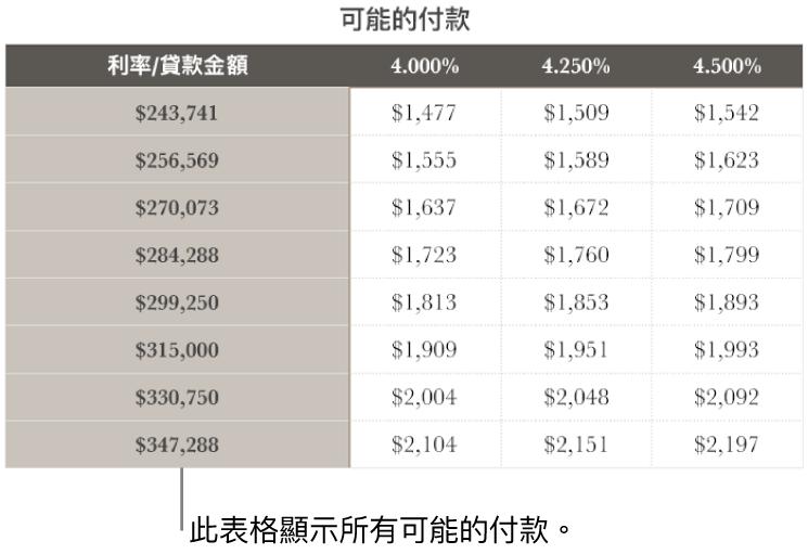 顯示過濾可付利率前的抵押表格。