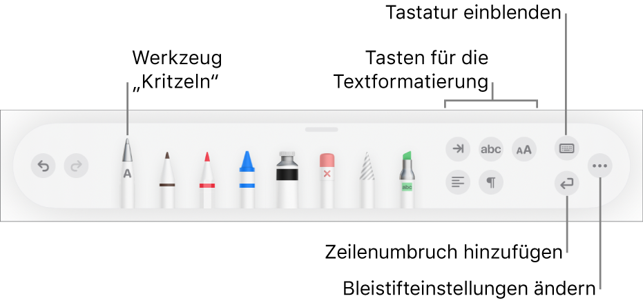 """Die Symbolleiste zum Schreiben, Zeichnen und Hinzufügen von Anmerkungen mit dem Werkzeug """"Kritzeln"""" links. Auf der rechten Seite befinden sich Tasten zum Formatieren von Text, zum Einblenden der Tastatur, zum Hinzufügen eines Absatzumbruchs und zum Öffnen des Menüs """"Mehr""""."""