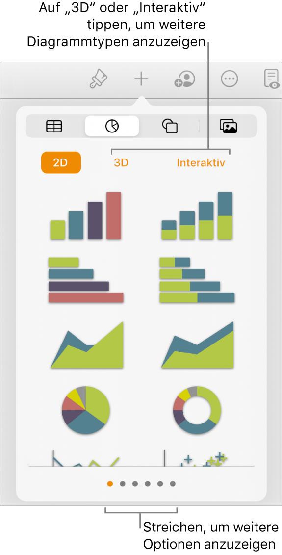 Das Menü zum Hinzufügen von Diagrammen mit 2D-Diagrammen