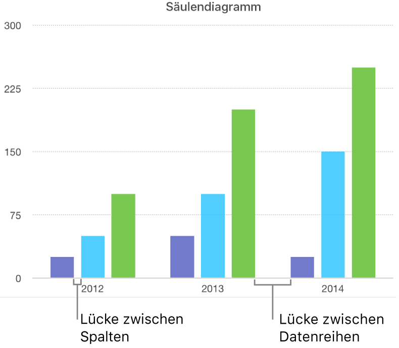 Ein Säulendiagramm, das die Lücke zwischen den Säulen im Vergleich zur Lücke zwischen den Datensätzen zeigt