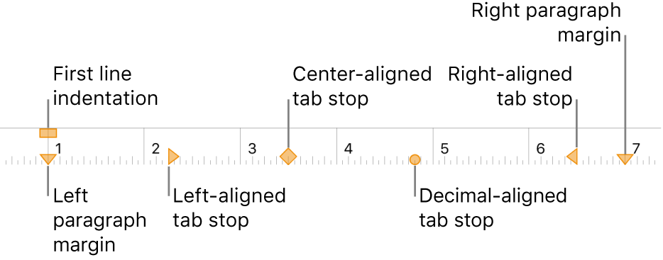 Ruler showing controls for left and right margins, first line indent, and four kinds of tab stops.