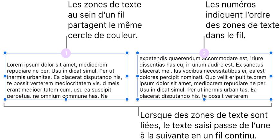 Deux zones de texte avec des cercles violets en haut et les numéros1 et2 dans les cercles.