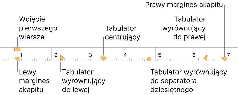 Linijka znarzędziami ustawiania lewego iprawego marginesu, wcięcie pierwszego akapitu oraz cztery rodzaje tabulatorów.