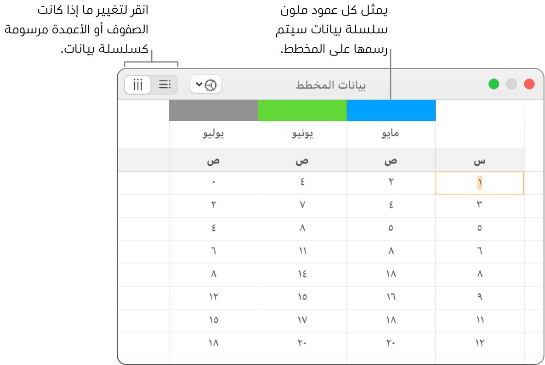 محرر بيانات المخطط ويعرض سلسلة البيانات مرسومة في الأعمدة.