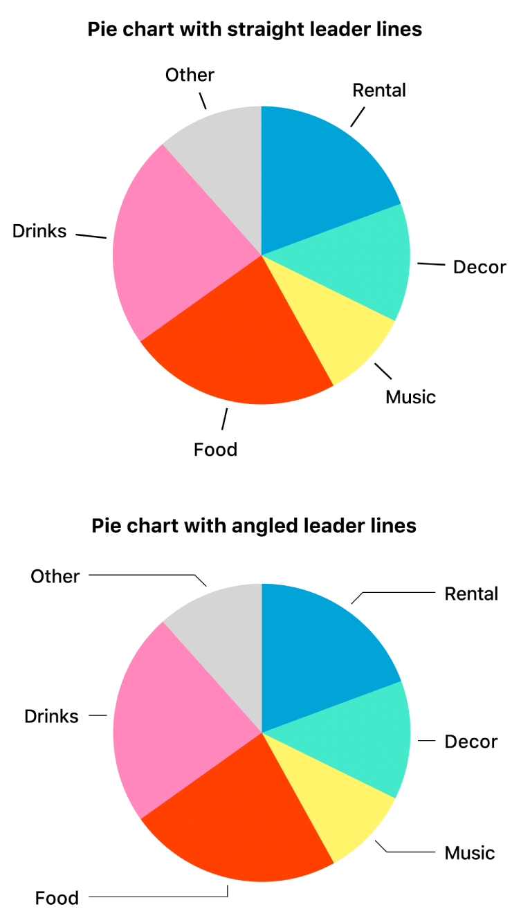 Two pie charts — one with straight leader lines, the other with angled leader lines.