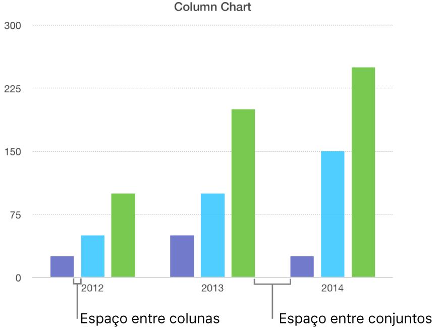 Um gráfico de coluna mostrando os espaços entre colunas contra o espaço entre conjuntos.