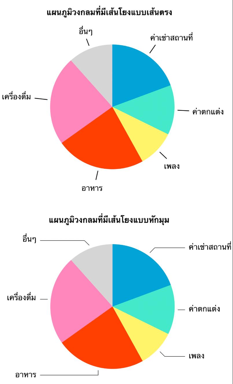 แผนภูมิวงกลมสองแผนภูมิ ซึ่งหนึ่งแผนภูมิมีเส้นตัวนำที่ตรง อีกหนึ่งแผนภูมิมีเส้นตัวนำที่ทำมุมกัน