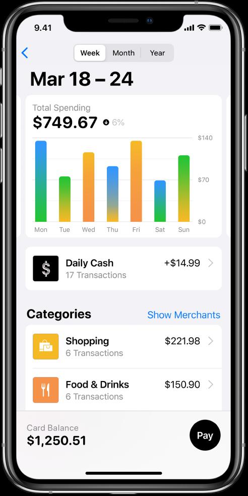 Kaavio, jossa näkyvät kunakin viikonpäivänä käytetyt rahat, ansaittu Daily Cash -saldo ja Ostokset- ja Ruoka ja juoma -kategorioihin käytetyt rahat.
