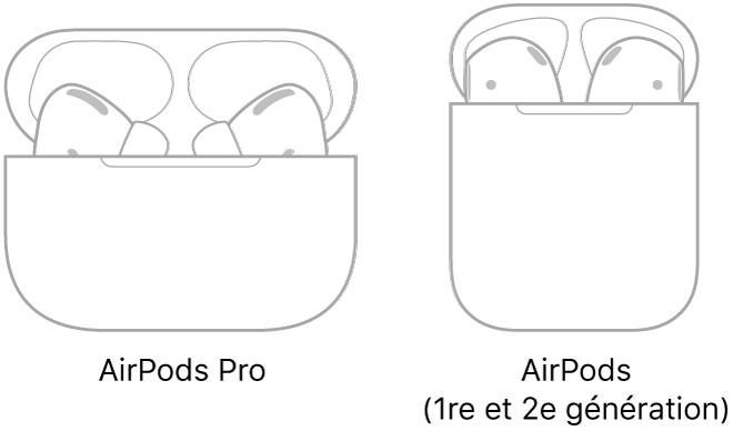 À gauche, une illustration d'AirPodsPro dans leur boîtier. À droite, une illustration d'AirPodsPro (2e génération) dans leur boîtier.