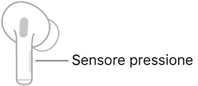 Illustrazione di un auricolare AirPods destro che mostra la posizione del sensore di pressione. Quando l'auricolare AirPods è posizionato nell'orecchio, il sensore di pressione si trova sul bordo superiore dell'asticella.