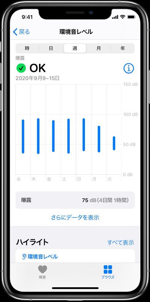 「環境音レベル」画面。1週間の間の毎日の音のレベルが表示されています。