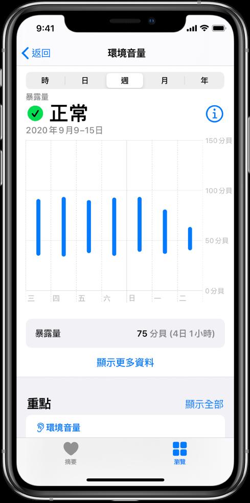 「環境音量」畫面顯示一星期的每日音量。